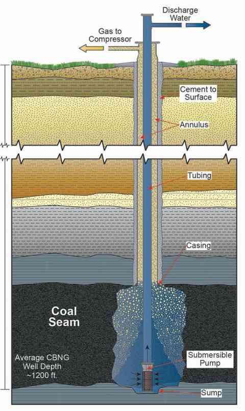 Methane Vs Natural Gas